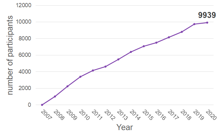 Graph depicting increase in number of participants from 2007-2020, with the total number of participants being 9939.